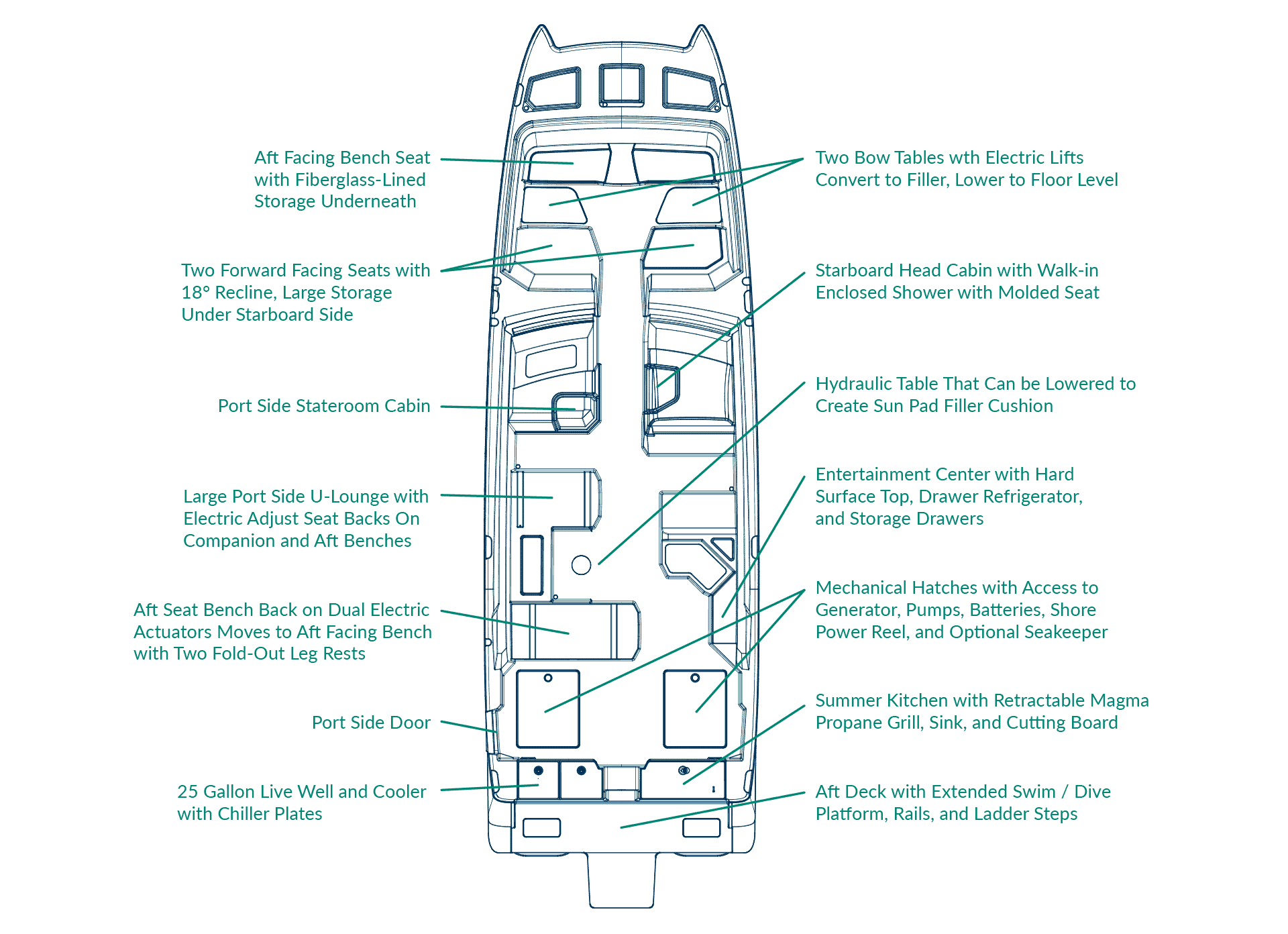 400DC-X Callouts