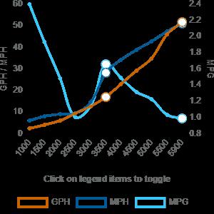 Monohull Fuel Consumption